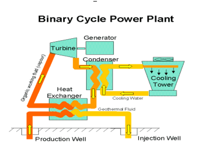 Binary Cycle Power Plant Indian Power Sector