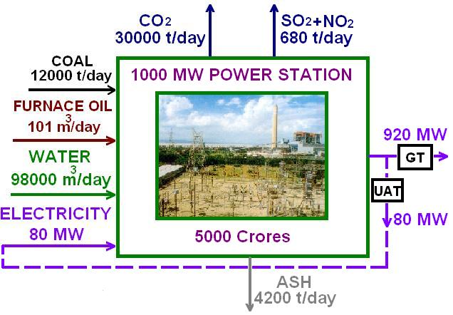 Thermal Power Plant Working Indian Power Sector Com