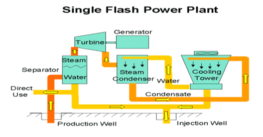 Geothermal Power Plant Animation of Geothermal Power Plant